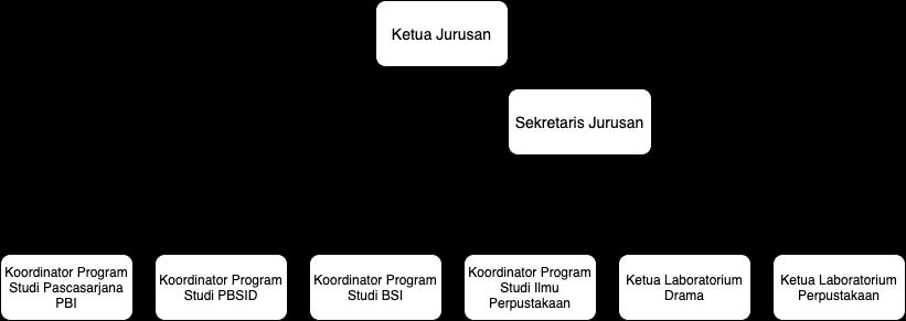 Struktur Organisasi JSI